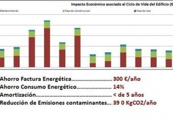 Intromac trabaja en un programa informático que permite evaluar la sostenibilidad de rehabilitación energética en edificios